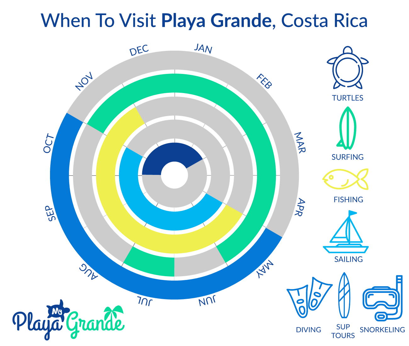 Infographic of When To Visit Playa Grande